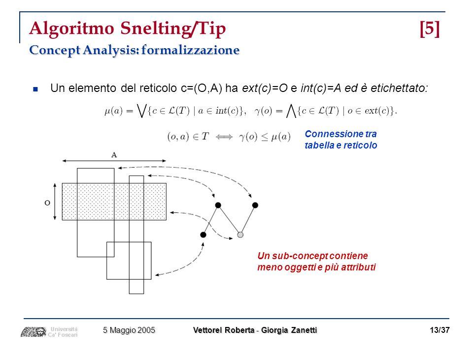 Algoritmo Snelting/Tip [5]